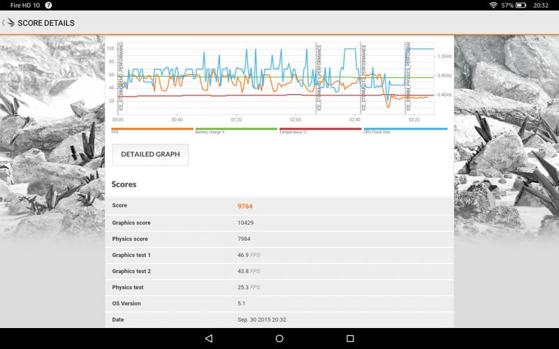 Benchmark Amazon Fire HD 10 Tablets Test Vergleich MediaTek MT8135 PowerVR Rogue G6200 3DM Mark Ice Storm