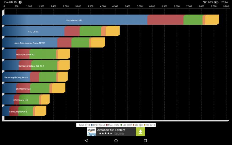 Benchmark Amazon Fire HD 10 Tablets Test Vergleich MediaTek MT8135 PowerVR Rogue G6200 Quadrant Standard Edition