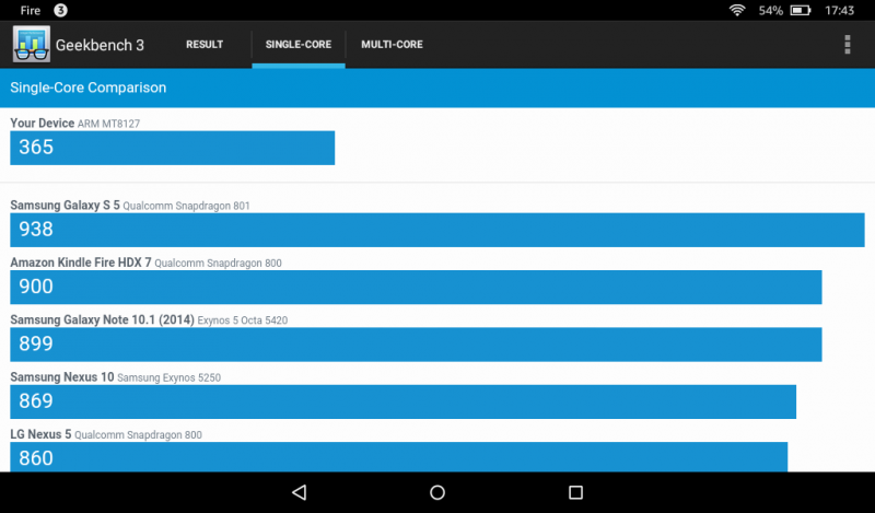Benchmarks des Amazon Fire Tablets 7 Zoll MTK MT8127 Mali-450MP Test Geekbench Benchmark