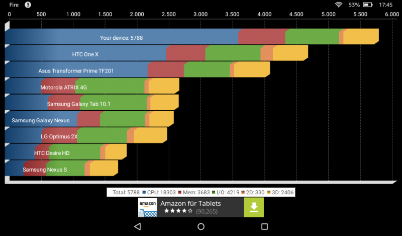 Benchmarks des Amazon Fire Tablets 7 Zoll MTK MT8127 Mali-450MP Test Quadrant Benchmark
