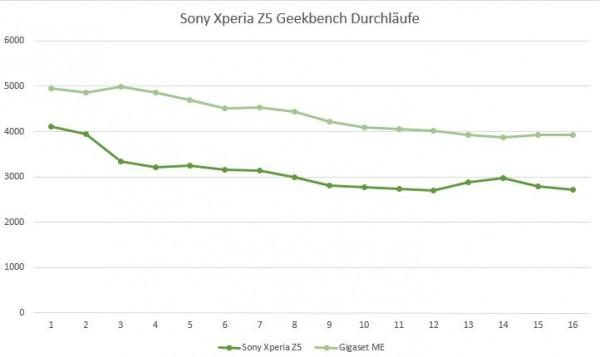 Sony Xperia Z5 2