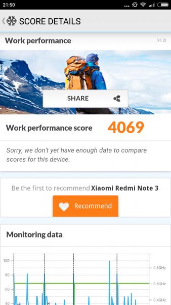 PCMark Work Performance Xiaomi RedMi 3 im Benchmark Check Mediatek MTK6795 Helio X10 (1)