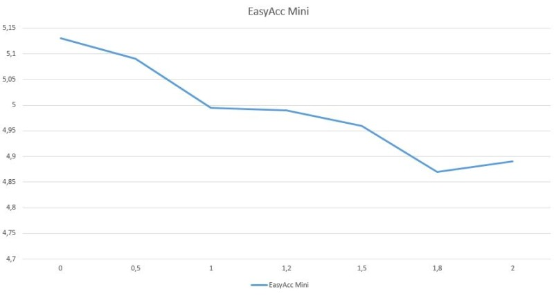 EasyAcc Mini 3350