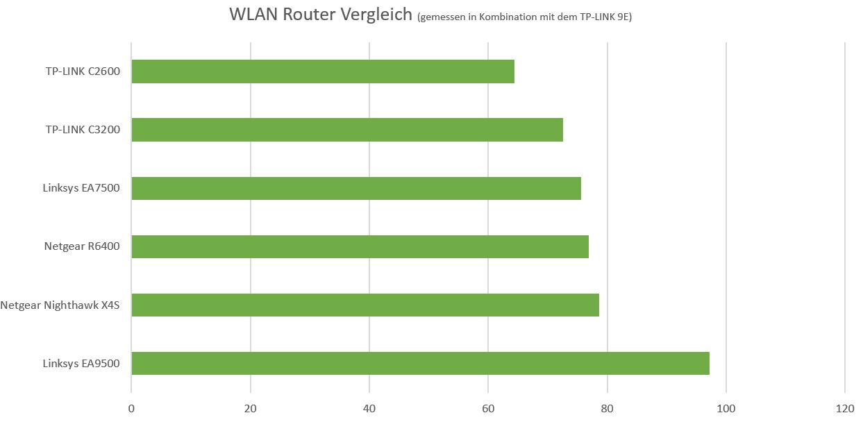 Der Monster WLAN Router von Linksys, der Linksys EA9500 im Test ...