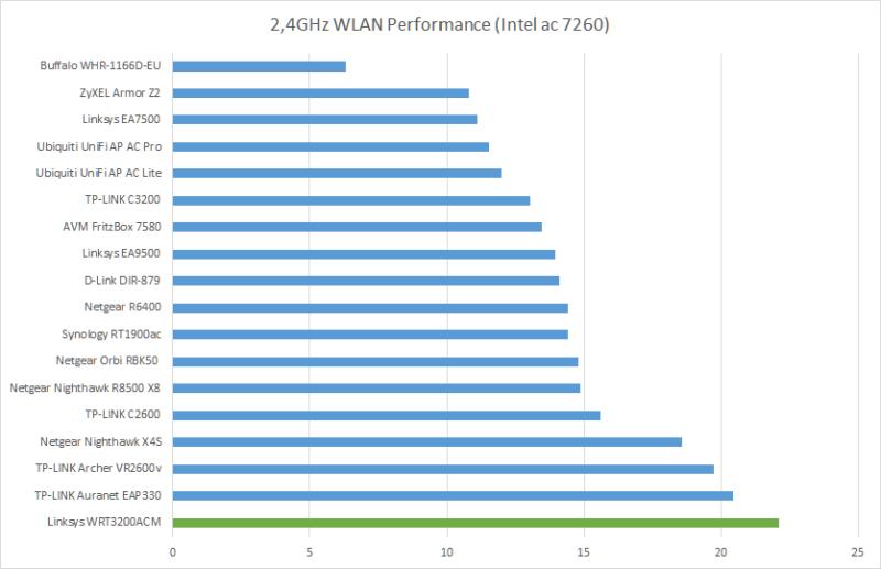 24ghz-wlan-performance-intel-ac-7260