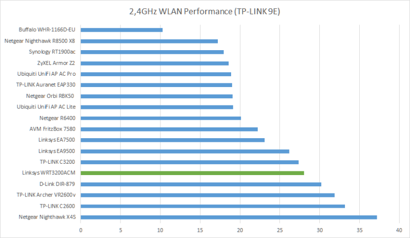 24ghz-wlan-performance-tp-link-9e