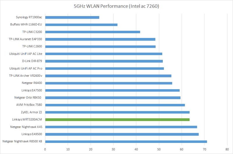 5ghz-wlan-performance-intel-ac-7260