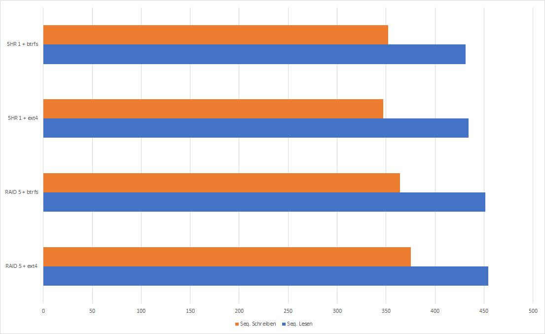 Synology, was ist schneller RAID 5 oder SHR, ext4 oder btrfs