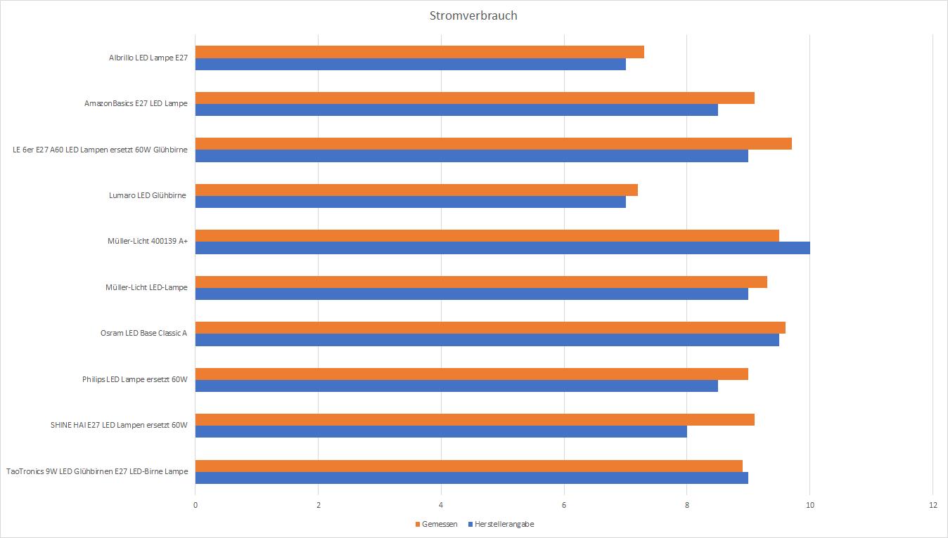 Grundsätzlich Halten Sich Die Meisten Hersteller +  An Die Angabe Zur  Leistungsaufnahme.