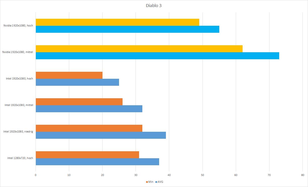 Nvidia MX150 vs  Intel 620, was kann die Nvidia Geforce