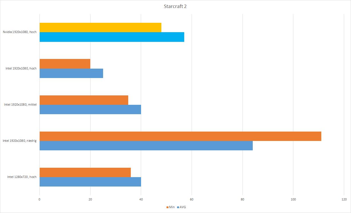 Nvidia MX150 vs  Intel 620, was kann die Nvidia Geforce MX150