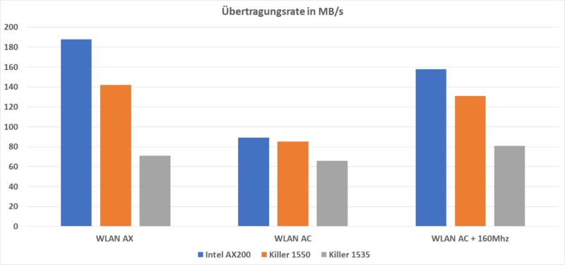Wlan Ax Tabelle