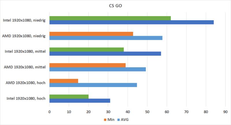 Csgo Rx Vega 10 Vs. Intel Uhd 620
