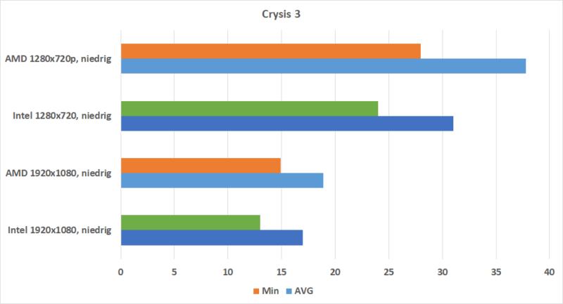 Crysis 3 Rx Vega 10 Vs. Intel Uhd 620