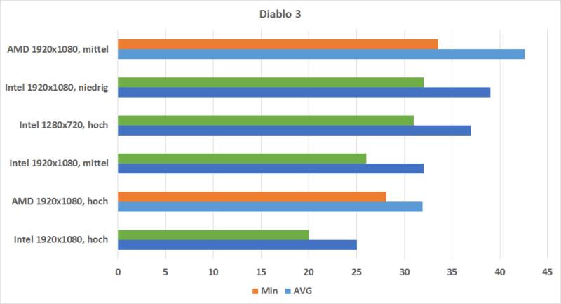 Diablo 3 Rx Vega 10 Vs. Intel Uhd 620