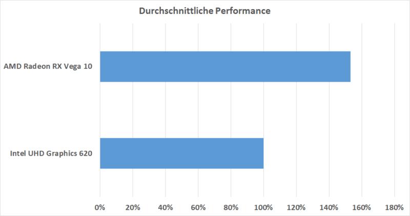 Durchschnittliche Performance