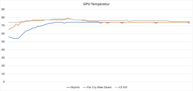 Gpu Temperatur