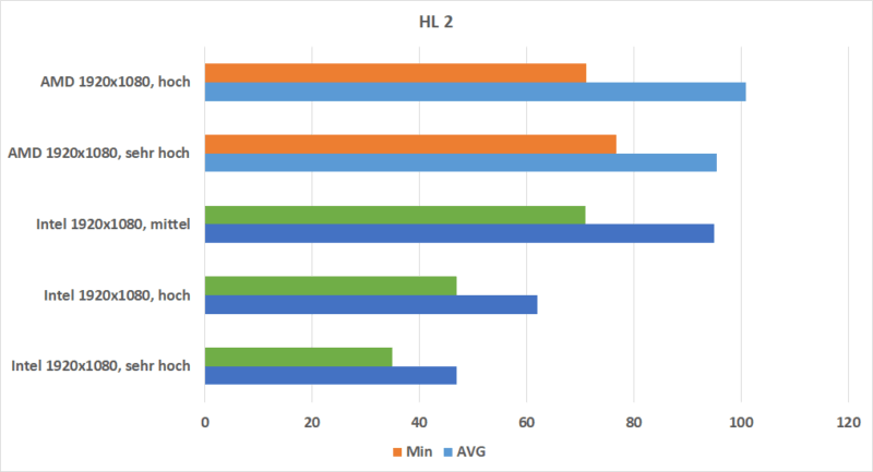 Hl 2 Rx Vega 10 Vs. Intel Uhd 620