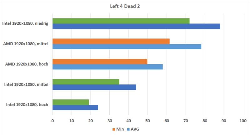 Left 4 Deadrx Vega 10 Vs. Intel Uhd 620