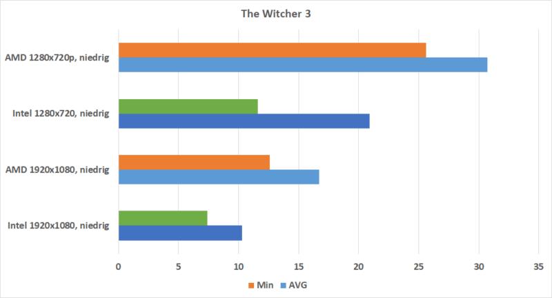 The Witcher 3 Rx Vega 10 Vs. Intel Uhd 620