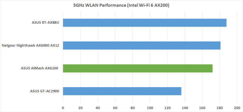 Wlan Ax Performance
