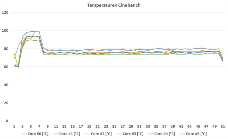 Cb Temperatur