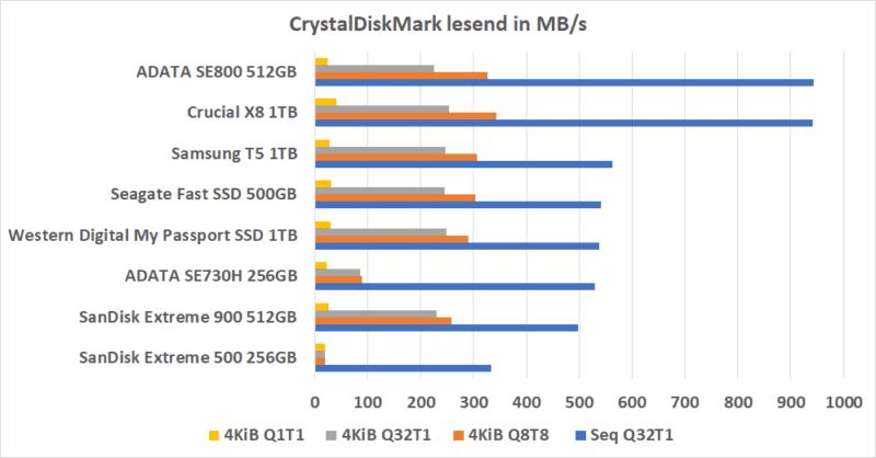 Crystaldiskmark Lesend Externe Ssd Vergleich