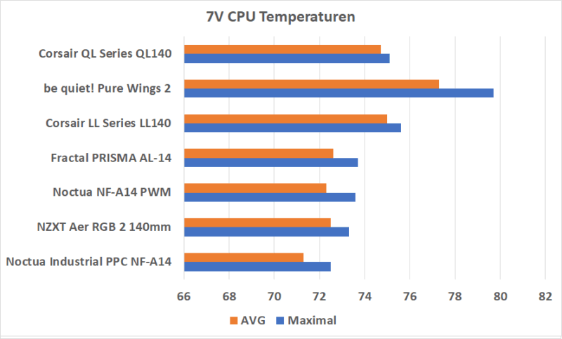 Temperaturen 7v