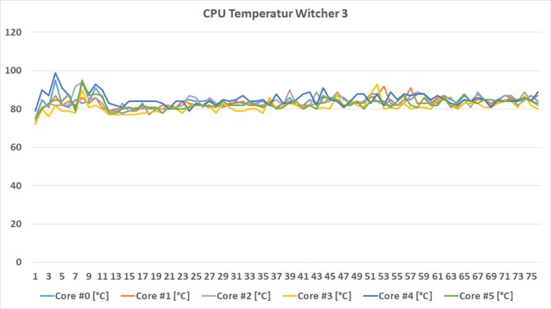 W3 Temperatur