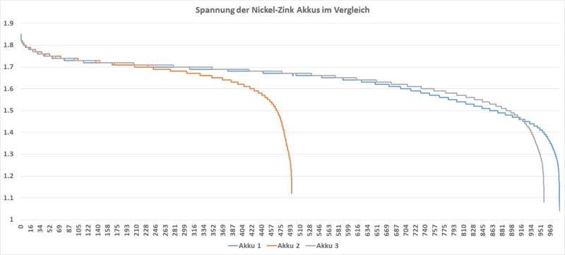 Ansmann Nickel Zink Vergleich