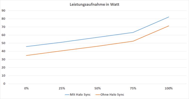 Leistungsaufnahme In Watt