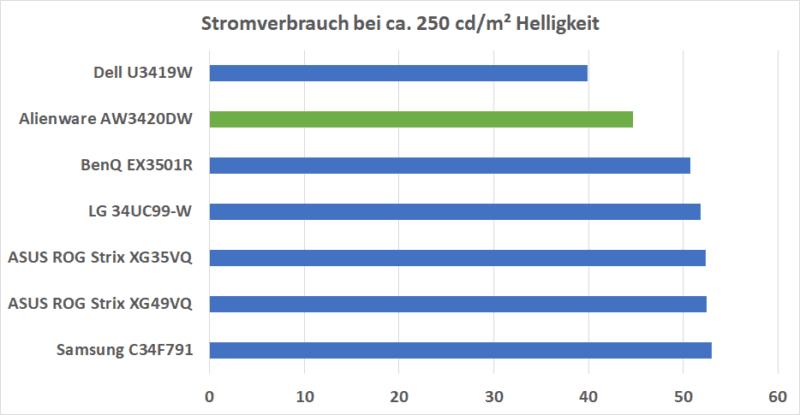 Stromverbrauch Vergleich
