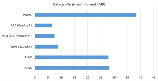 Dateigrößen