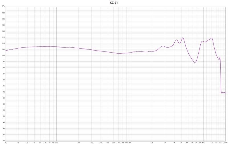 Kz S1 Frequenzkurve