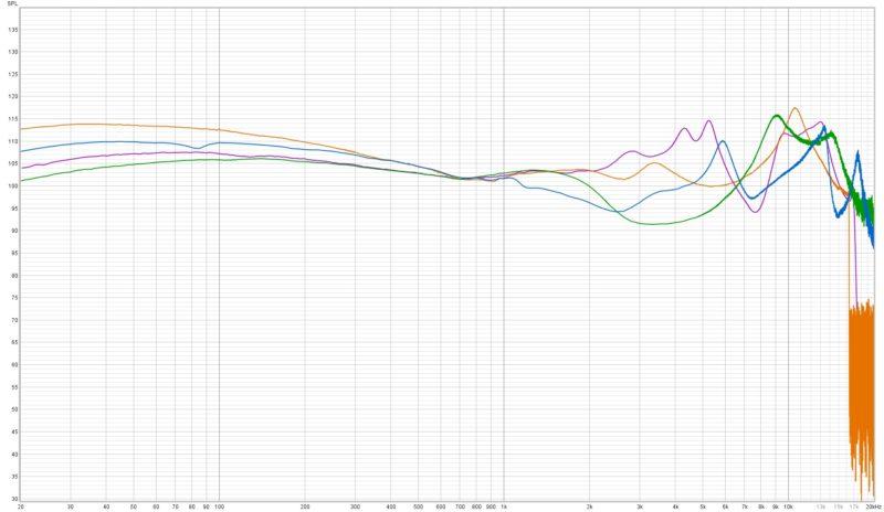 Kz S1 Frequenzkurve Vergleich