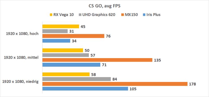 Intel Iris Plus Cs Go