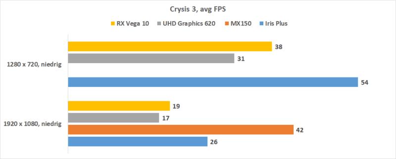 Intel Iris Plus Crysis 3