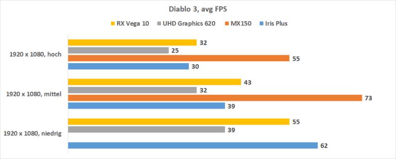 Intel Iris Plus Diablo 3