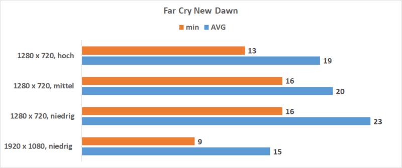 Intel Iris Plus Far Cry New Dawn