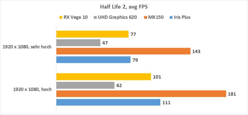 Intel Iris Plus Hl2