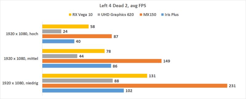 Intel Iris Plus L4d