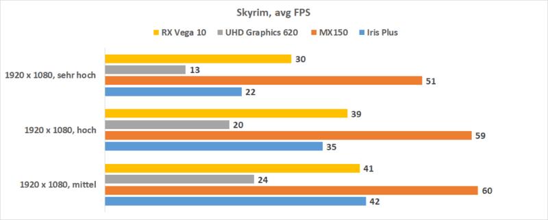 Intel Iris Plus Skyrim