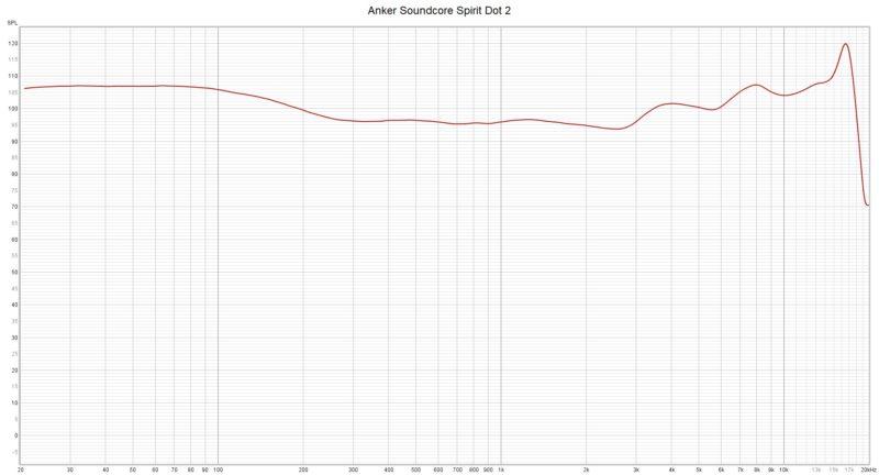 Anker Soundcore Spirit Dot 2 Frequenzkurve