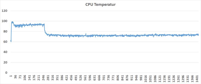 Cpu Takt Volllast Temperatur