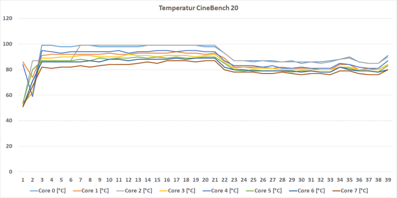 Temperatur Cb 20