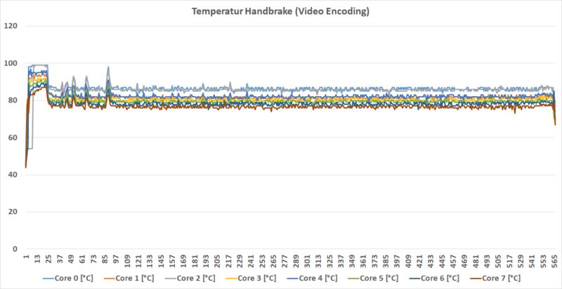 Temperatur Hb
