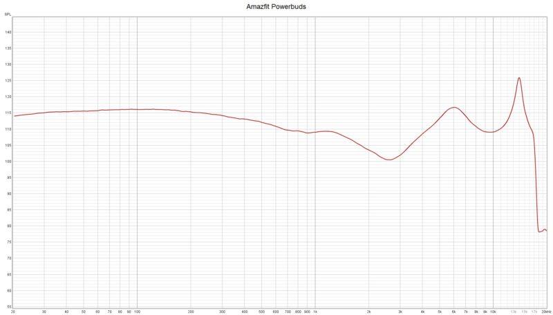 Amazfit Powerbuds Frequencyresponse