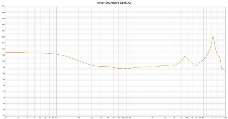 Anker Soundcore Spirit X2 Frequenzkurve