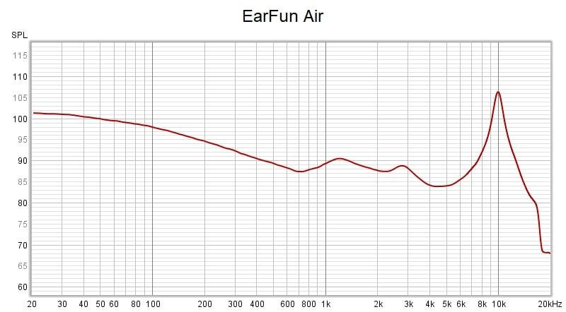 Earfun Air Frequency Response