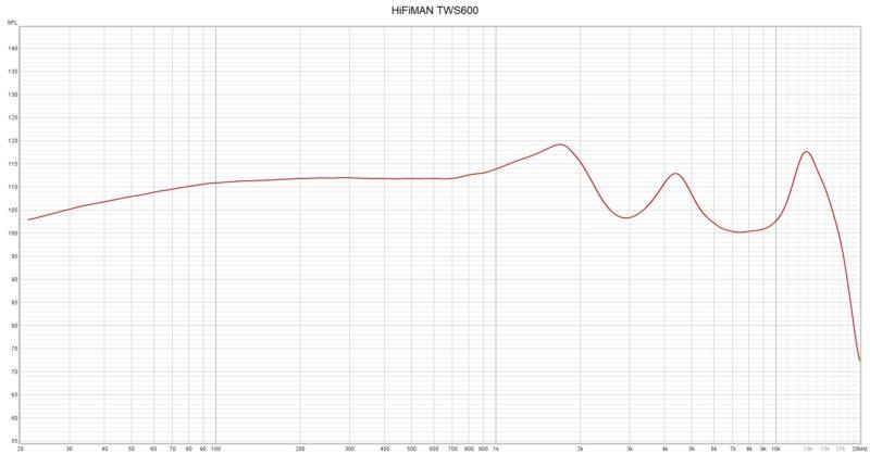 Hifiman Tws600 Frequenzkurve